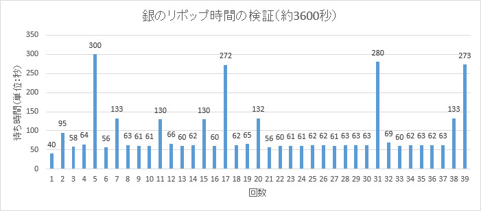 イカロスオンライン 制作 採集 グラフ